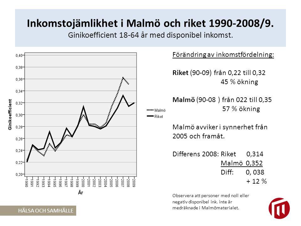 Inkomstojämlikhet i Malmö och riket 1990-2008/9