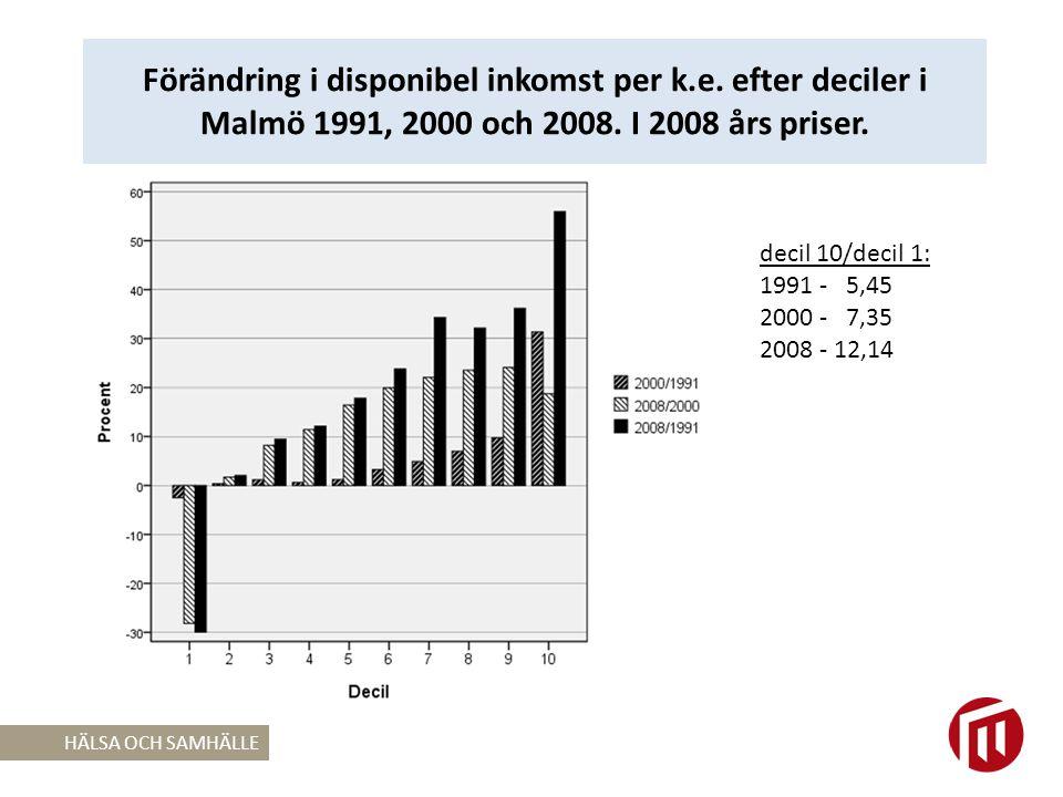 Förändring i disponibel inkomst per k. e