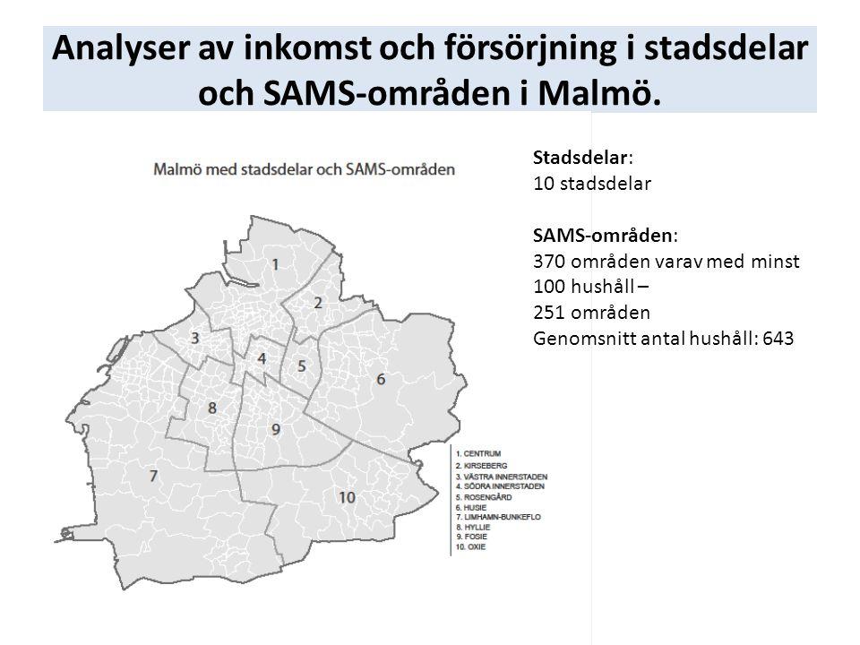 Analyser av inkomst och försörjning i stadsdelar och SAMS-områden i Malmö.