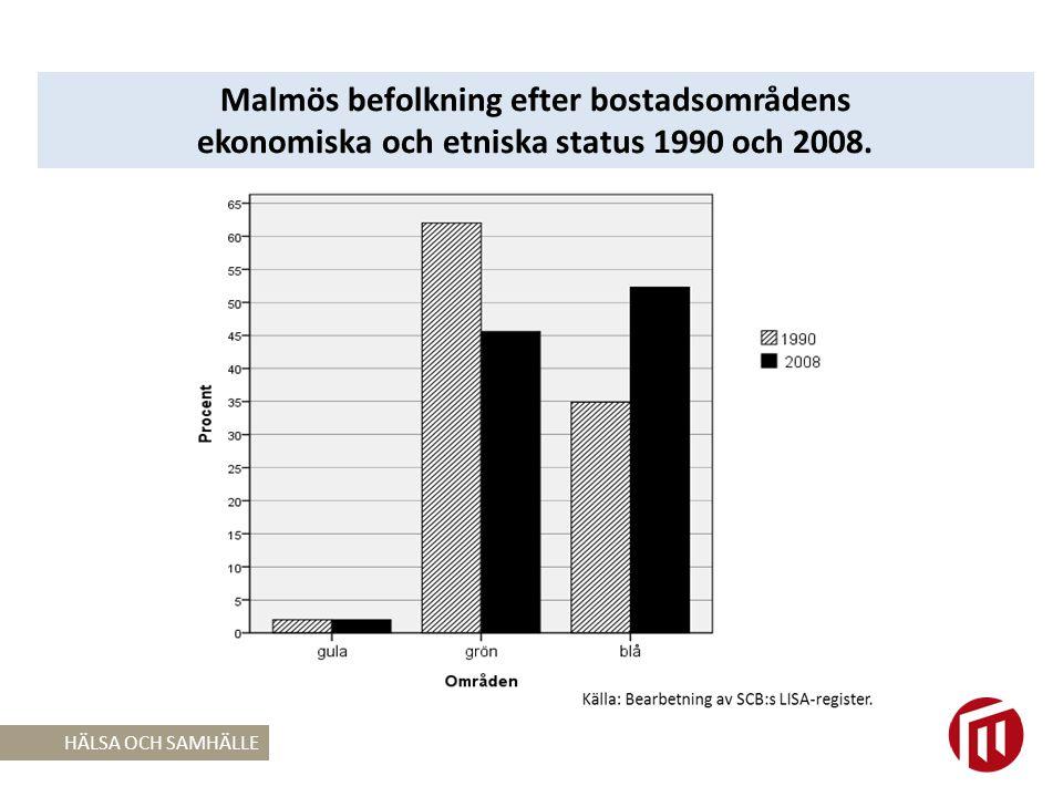 Malmös befolkning efter bostadsområdens