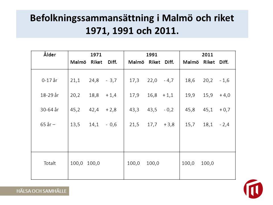 Befolkningssammansättning i Malmö och riket 1971, 1991 och 2011.