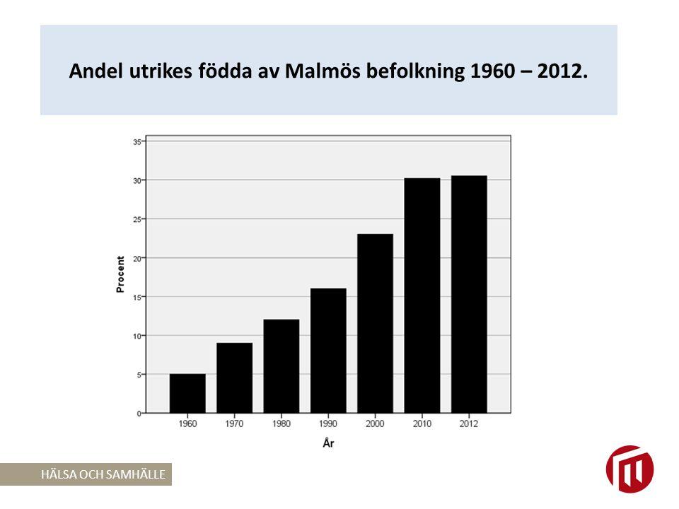 Andel utrikes födda av Malmös befolkning 1960 – 2012.