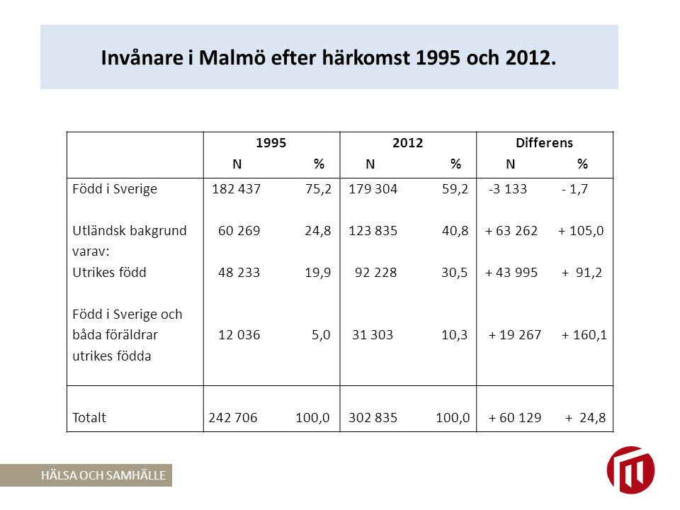 Invånare i Malmö efter härkomst 1995 och 2012.