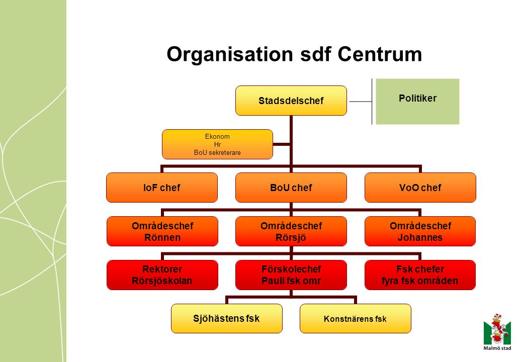 Organisation sdf Centrum