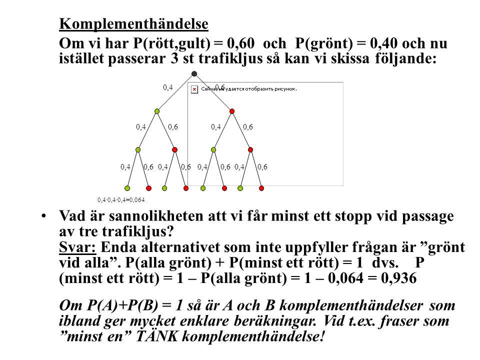 Komplementhändelse Om vi har P(rött,gult) = 0,60 och P(grönt) = 0,40 och nu istället passerar 3 st trafikljus så kan vi skissa följande: