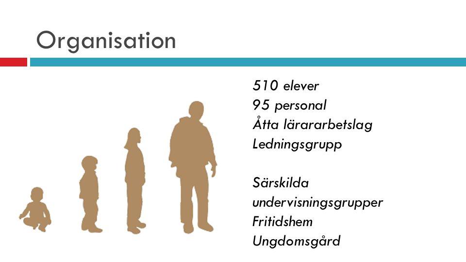 Organisation 510 elever 95 personal Åtta lärararbetslag Ledningsgrupp