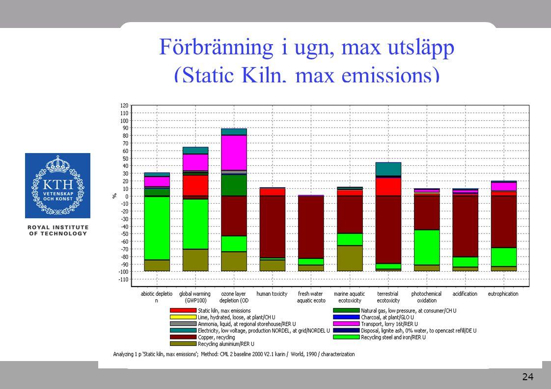 Förbränning i ugn, max utsläpp (Static Kiln, max emissions)