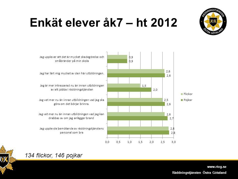 Enkät elever åk7 – ht 2012 134 flickor, 146 pojkar