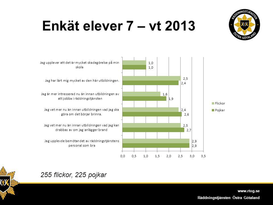 Enkät elever 7 – vt 2013 255 flickor, 225 pojkar