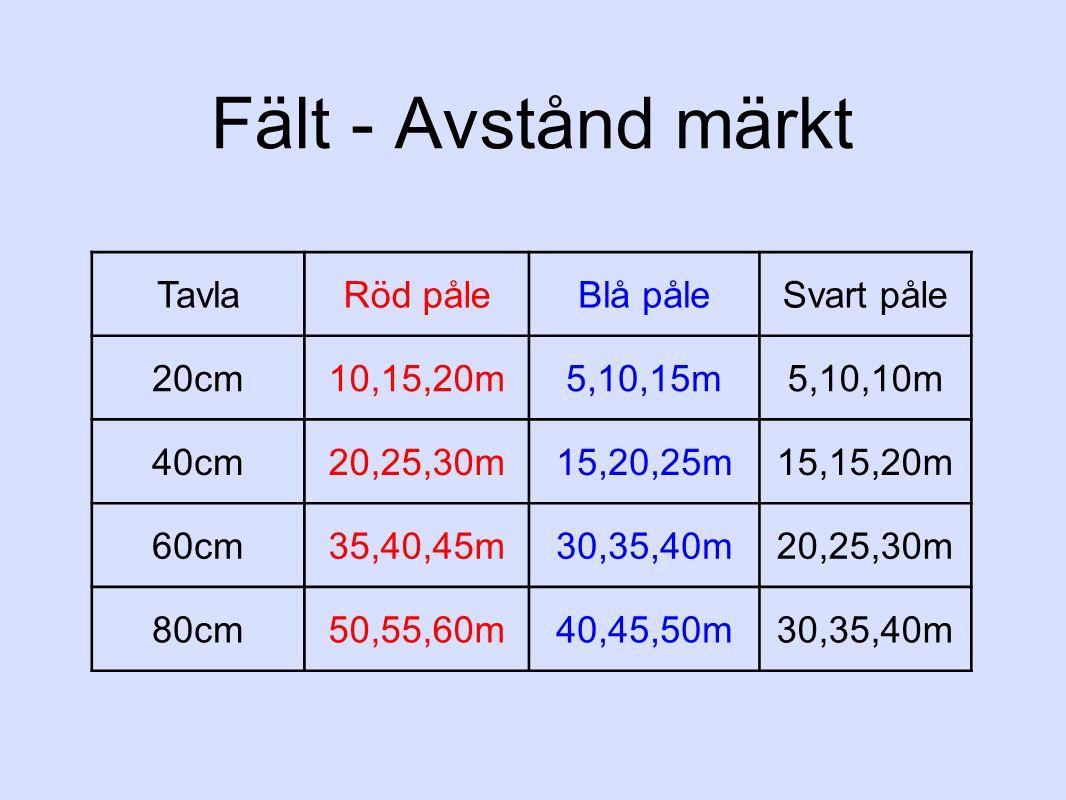 Fält - Avstånd märkt Tavla Röd påle Blå påle Svart påle 20cm 10,15,20m