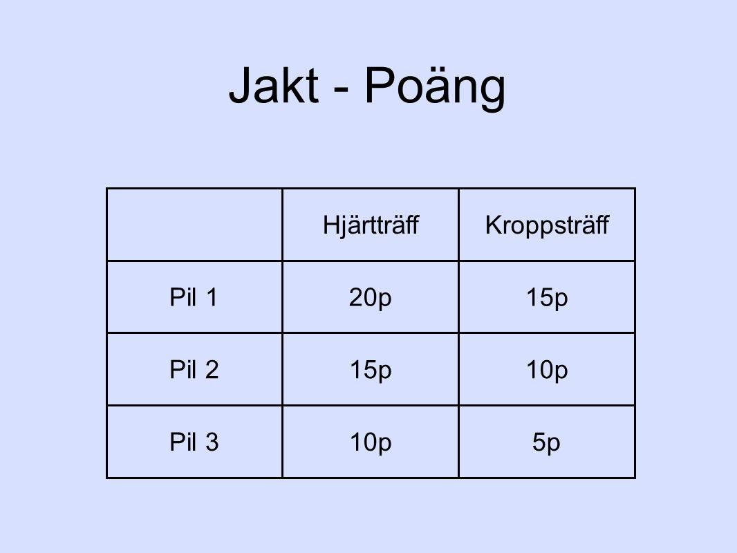 Jakt - Poäng Hjärtträff Kroppsträff Pil 1 20p 15p Pil 2 10p Pil 3 5p