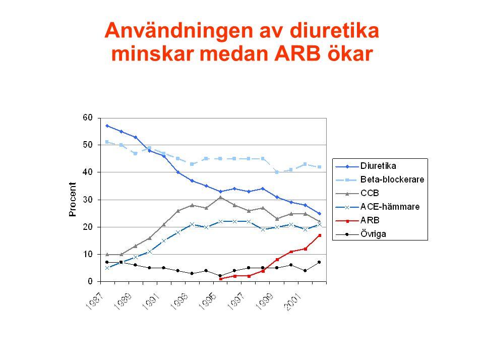 Användningen av diuretika minskar medan ARB ökar