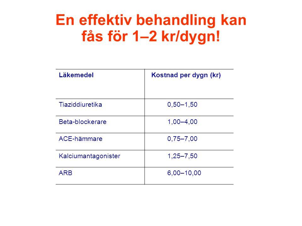 En effektiv behandling kan fås för 1–2 kr/dygn!