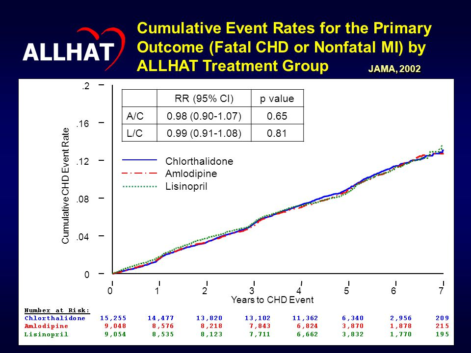 Cumulative Event Rates for the Primary Outcome (Fatal CHD or Nonfatal MI) by ALLHAT Treatment Group
