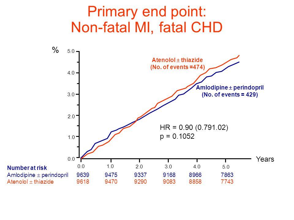 Primary end point: Non-fatal MI, fatal CHD