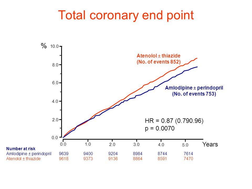 Total coronary end point
