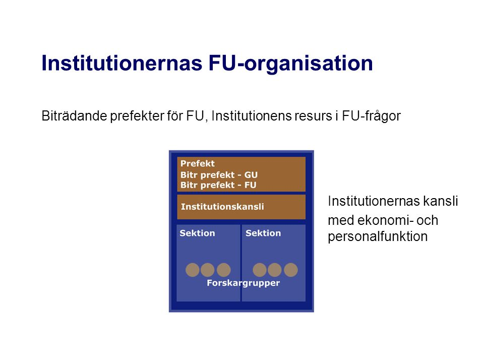 Institutionernas FU-organisation