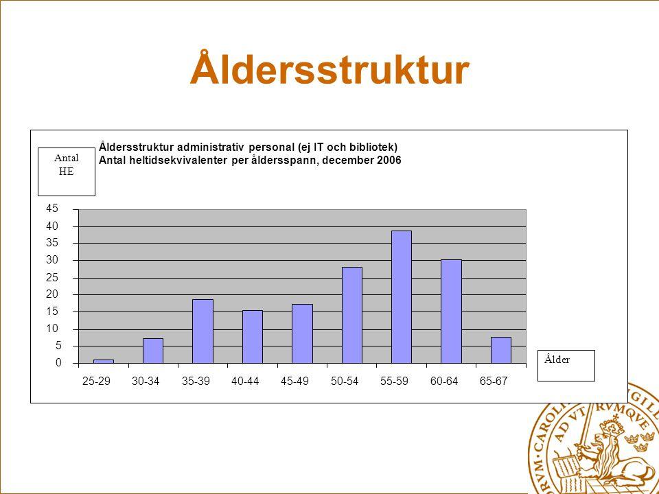 Åldersstruktur Åldersstruktur administrativ personal (ej IT och bibliotek) Antal heltidsekvivalenter per åldersspann, december 2006.