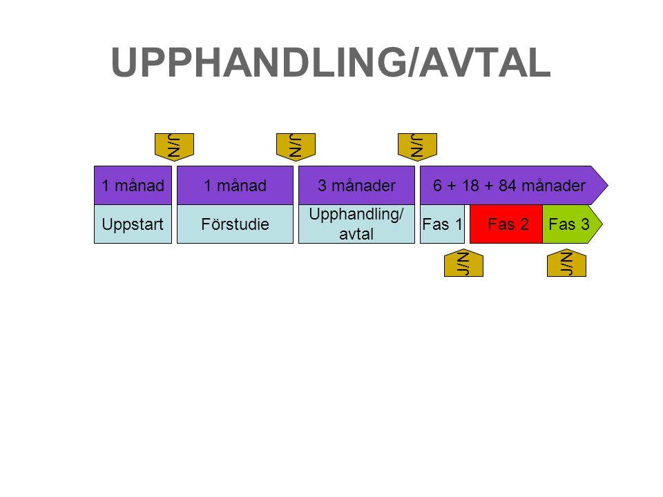 UPPHANDLING/AVTAL Uppstart Förstudie Upphandling/ avtal Fas 1 Fas 2