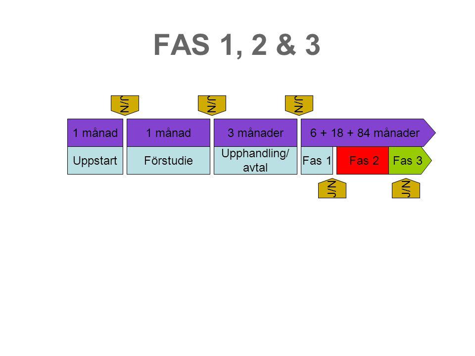 FAS 1, 2 & 3 Uppstart Förstudie Upphandling/ avtal Fas 1 Fas 2 Fas 3