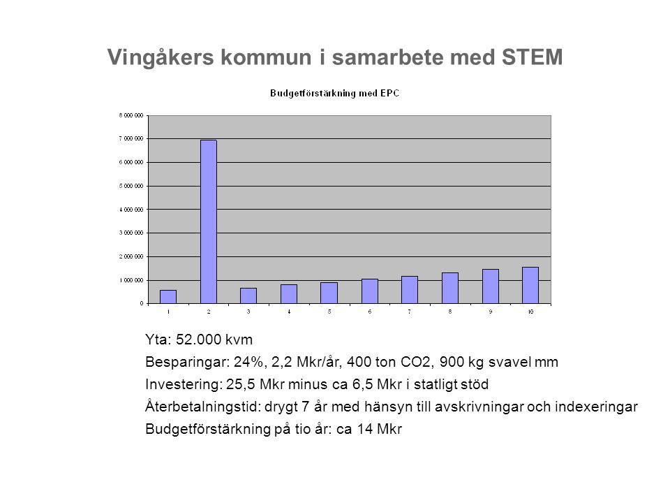 Vingåkers kommun i samarbete med STEM