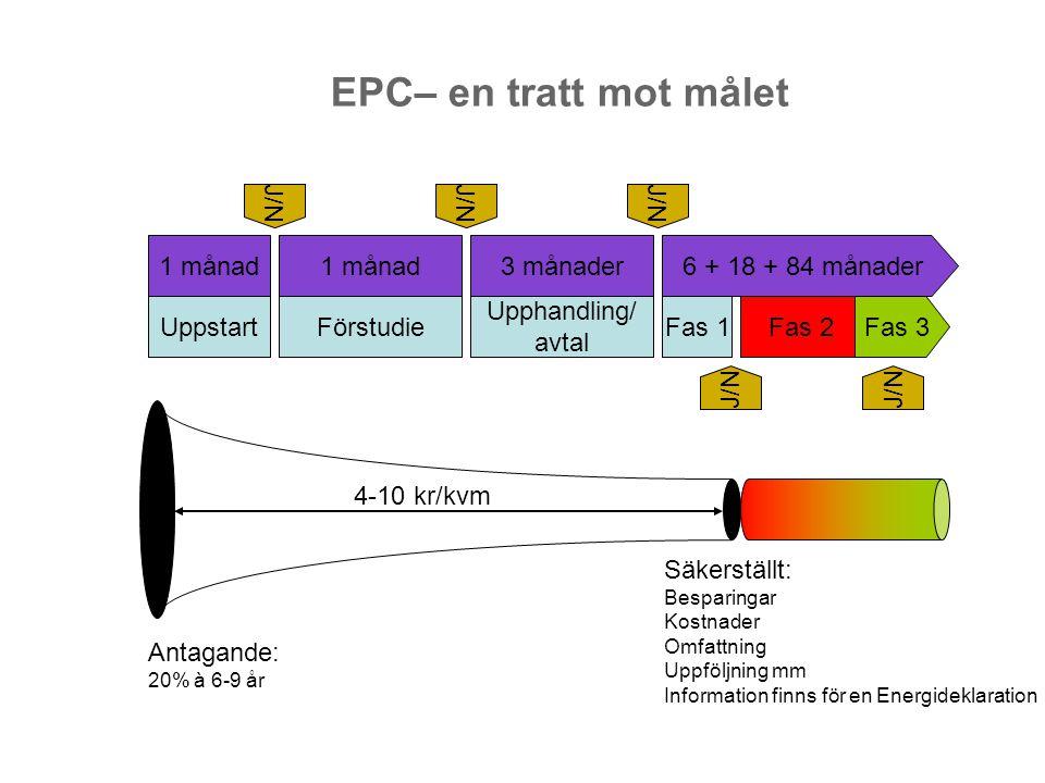 EPC– en tratt mot målet Uppstart Förstudie Upphandling/ avtal Fas 1
