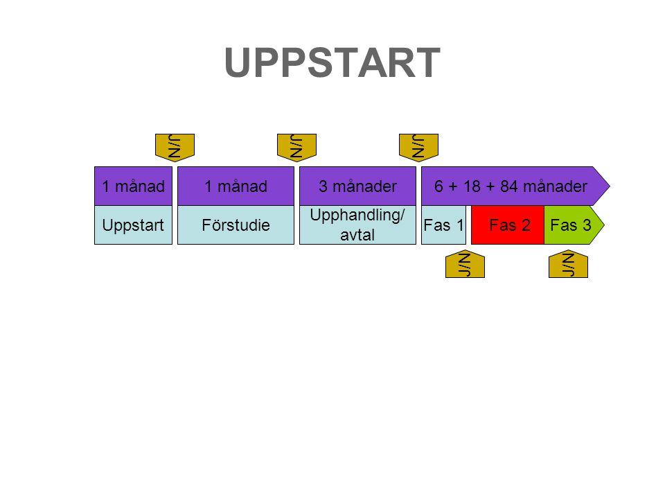 UPPSTART Uppstart Förstudie Upphandling/ avtal Fas 1 Fas 2 Fas 3