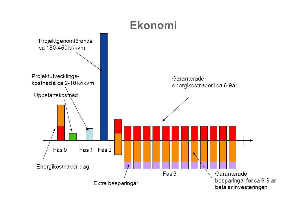 Ekonomi Projektgenomförande ca 150-450 kr/kvm