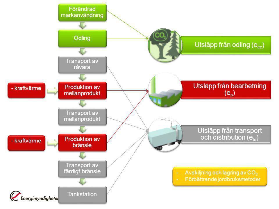 Avskiljning och lagring av CO2 Förbättrande jordbruksmetoder