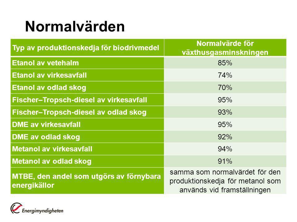 Normalvärde för växthusgasminskningen