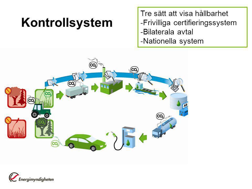 Kontrollsystem Tre sätt att visa hållbarhet
