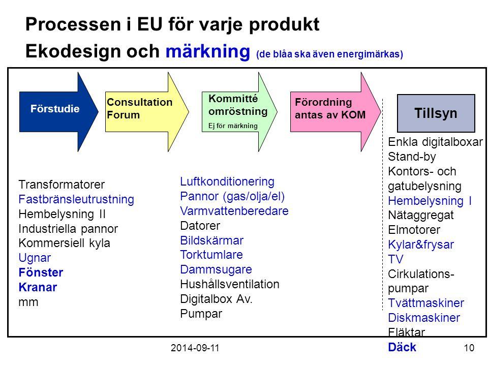 Processen i EU för varje produkt Ekodesign och märkning (de blåa ska även energimärkas)