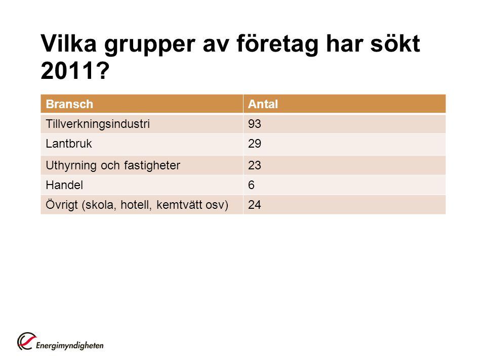 Vilka grupper av företag har sökt 2011