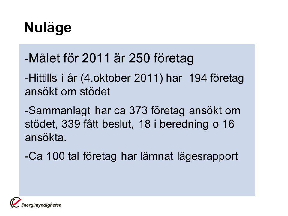 Nuläge -Målet för 2011 är 250 företag