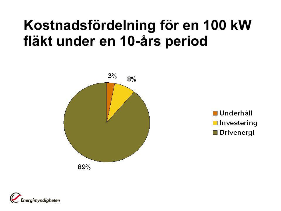 Kostnadsfördelning för en 100 kW fläkt under en 10-års period