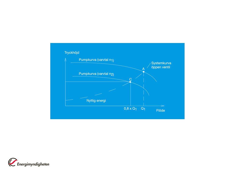 Figurerna visar att även om själva pumpens verkningsgrad är hög i det aktuella arbetsområdet så betyder inte det att systemets effektivitet är hög.