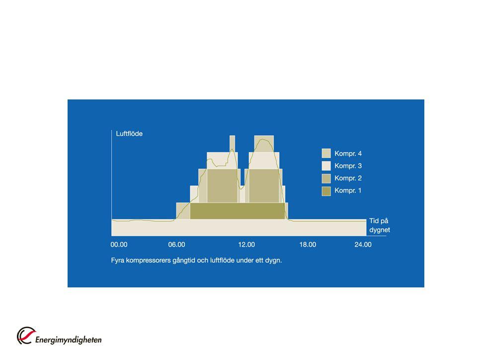 Figuren visar fyra kompressorer i ett system där kompressor 1 och 2 är lika stora.
