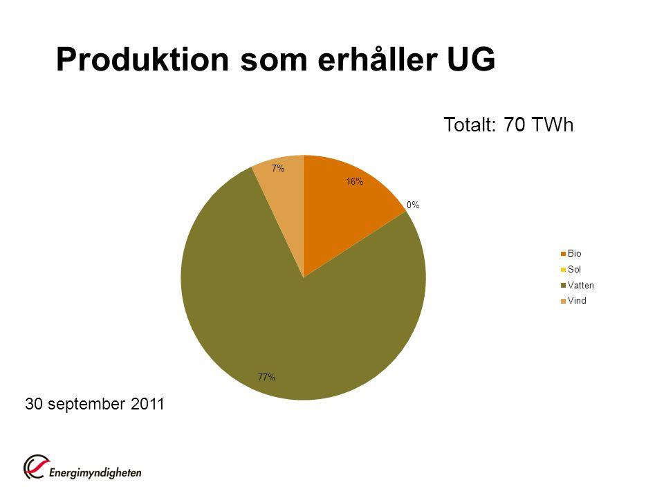 Produktion som erhåller UG