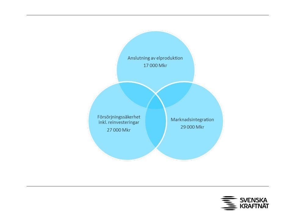 Illustration – siffor över vad investeringarna medför