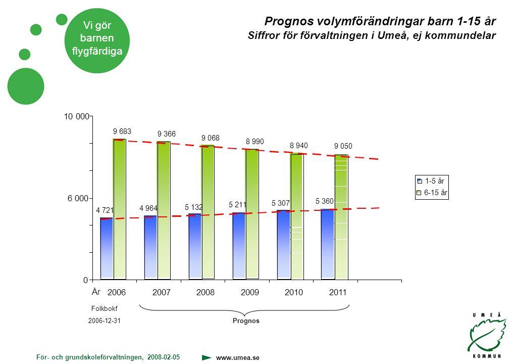 Prognos volymförändringar barn 1-15 år Siffror för förvaltningen i Umeå, ej kommundelar