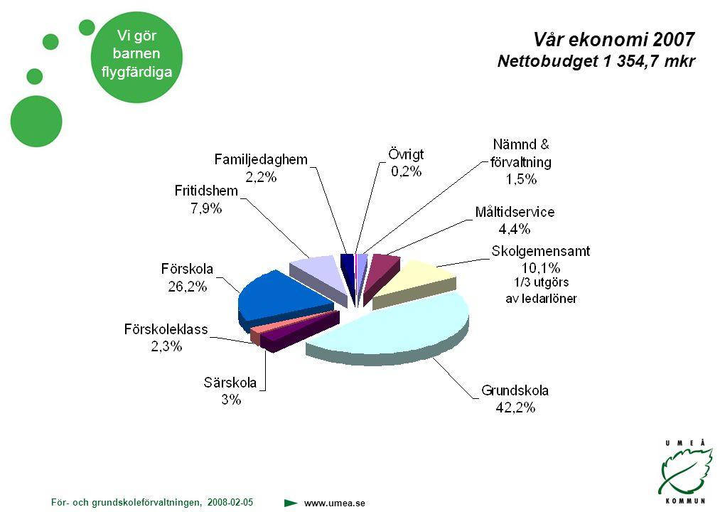 Vår ekonomi 2007 Nettobudget 1 354,7 mkr