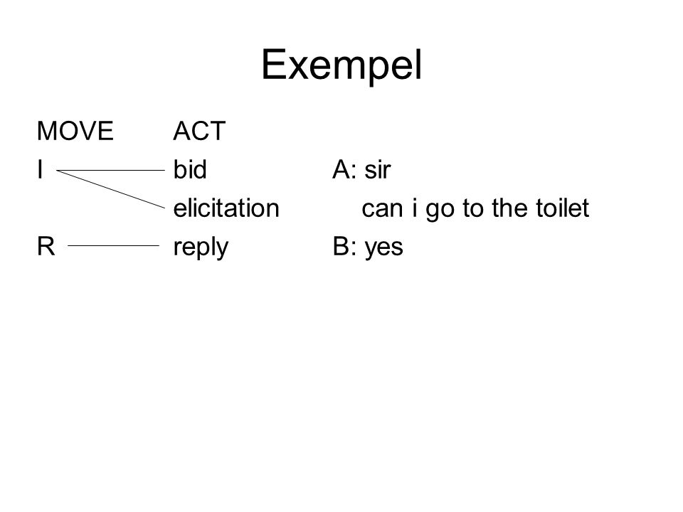 Exempel MOVE ACT I bid elicitation R reply A: sir