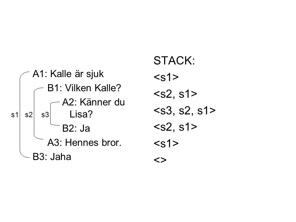 STACK: <s1> <s2, s1> <s3, s2, s1> <>
