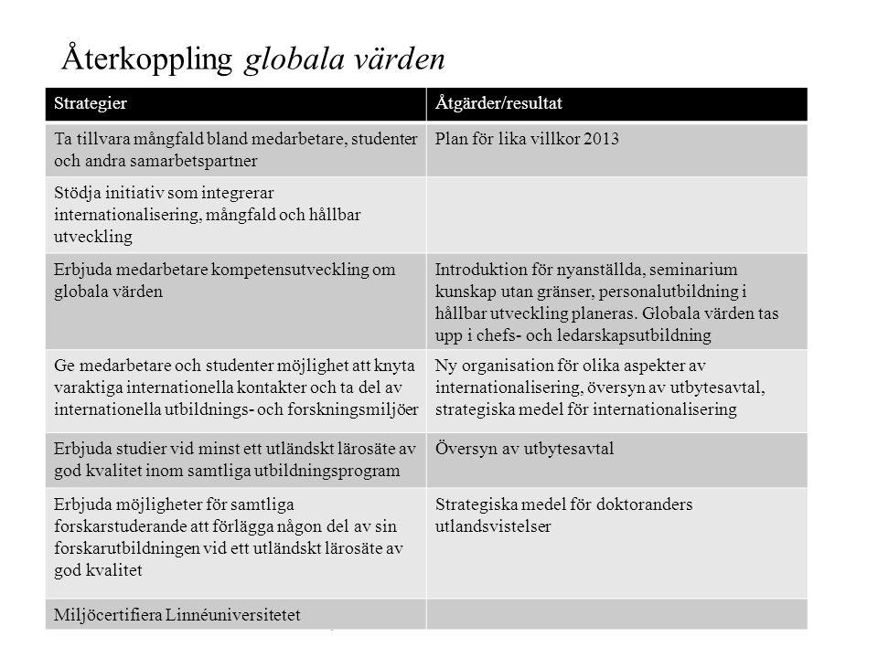 Återkoppling globala värden