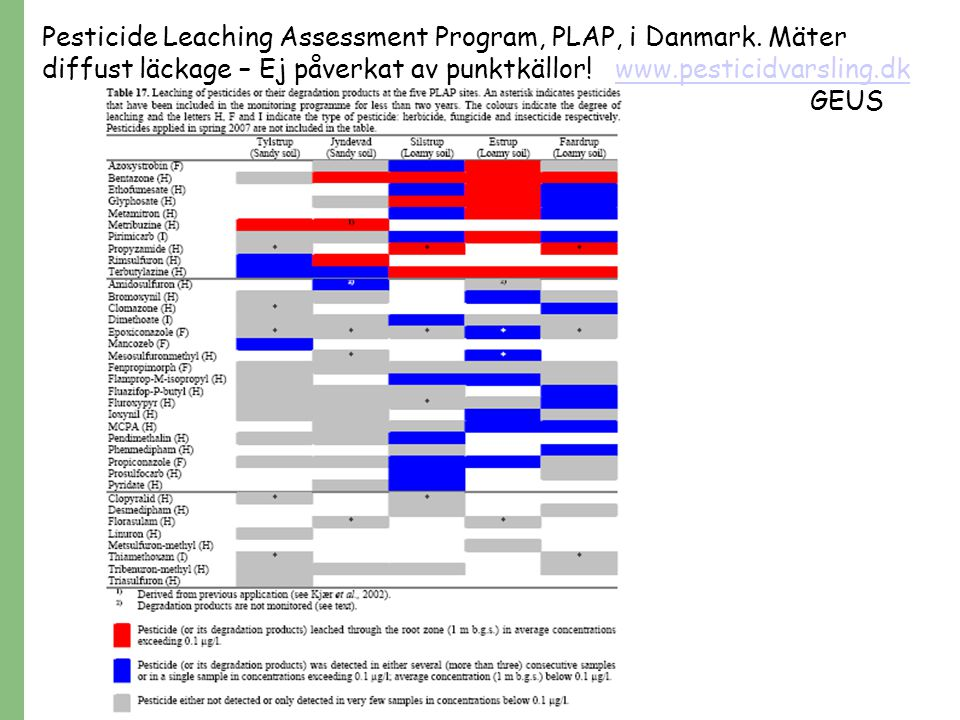 Pesticide Leaching Assessment Program, PLAP, i Danmark