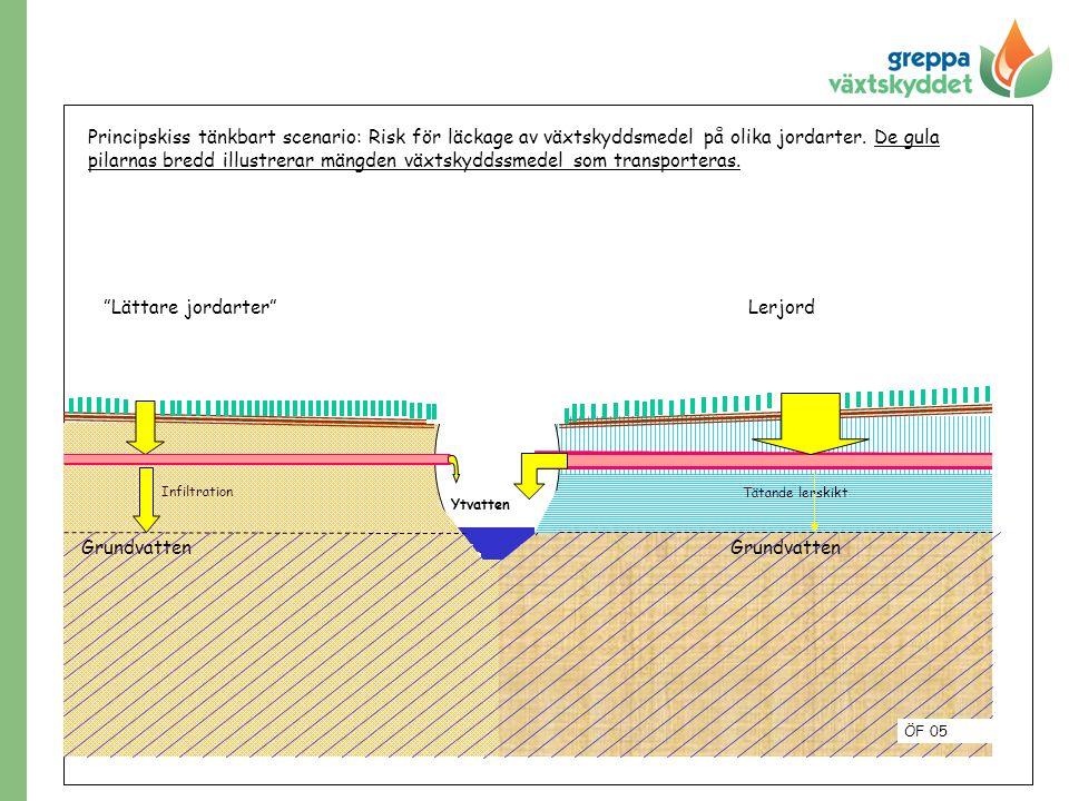 pilarnas bredd illustrerar mängden växtskyddssmedel som transporteras.