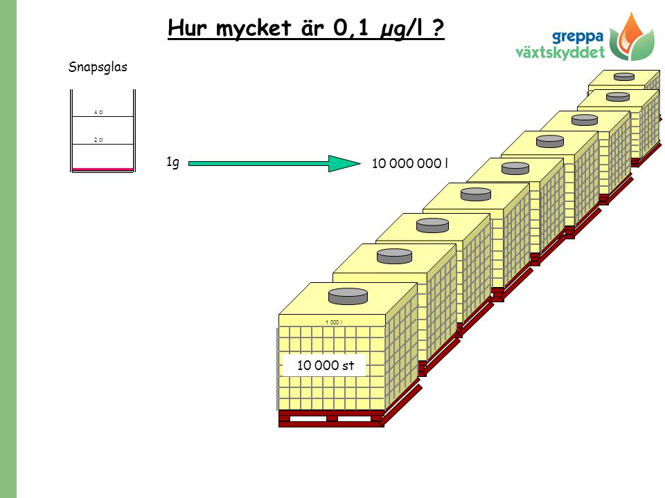 Hur mycket är 0,1 µg/l Snapsglas 1g 10 000 000 l 10 000 st 4 cl 2 cl