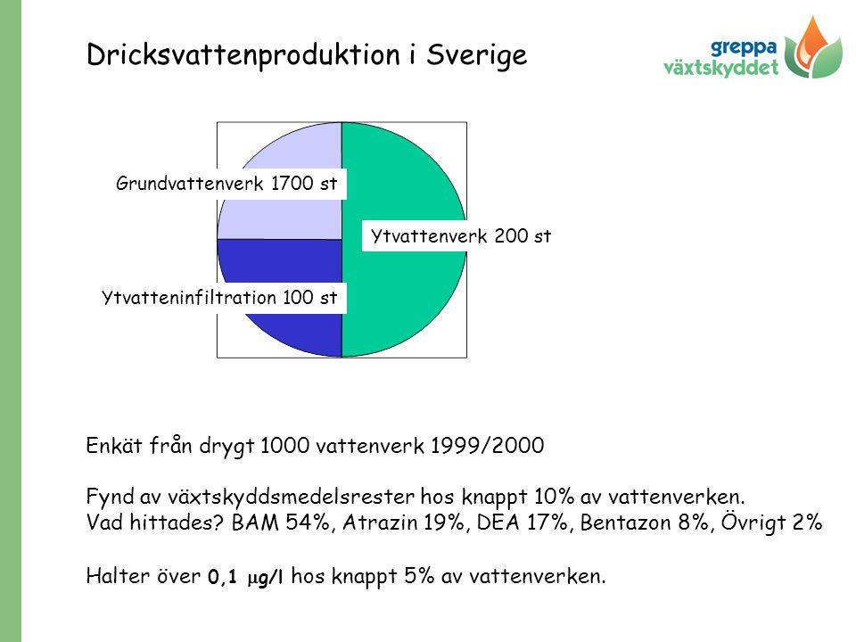 Dricksvattenproduktion i Sverige
