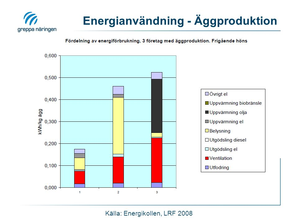 Energianvändning - Äggproduktion