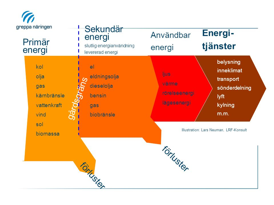 Primär energi Sekundär energi Energi- tjänster gårdsgräns förluster